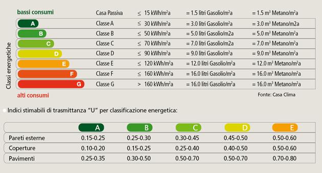 La classe energetica come migliorare la prestazione energetica di un edificio consulenza - Classe energetica casa g ...